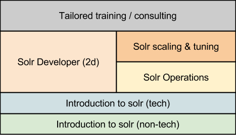 Solr Training courses